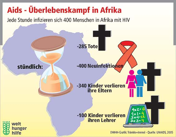 thesis about aids in africa
